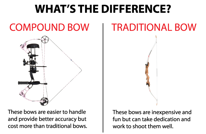 Compoundbow VS recurve Bow